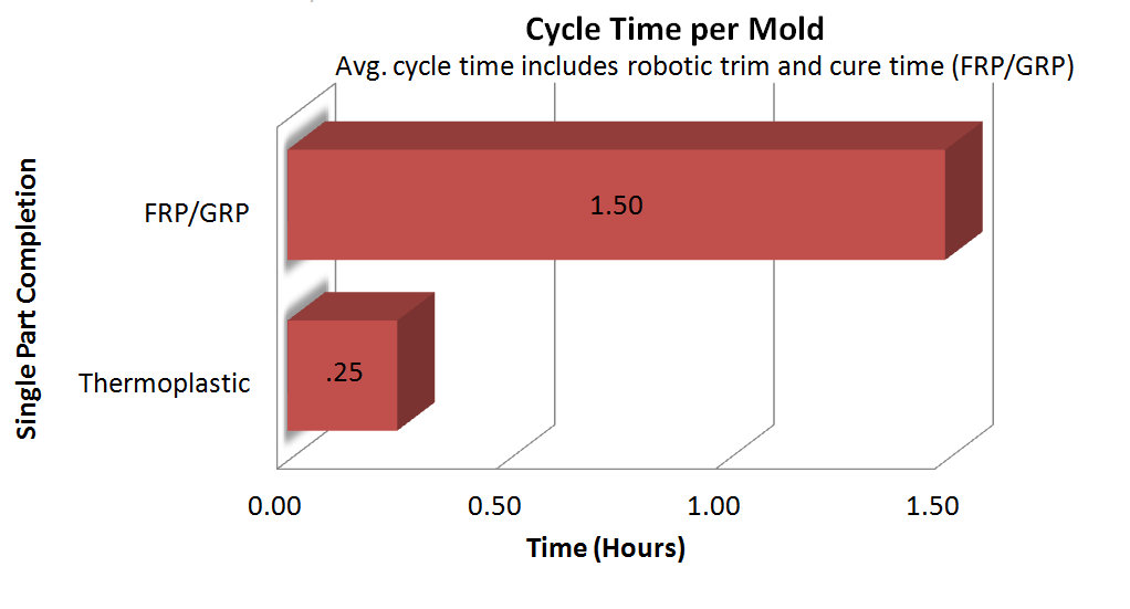 Thermoplastic vs FRP cycle time graph