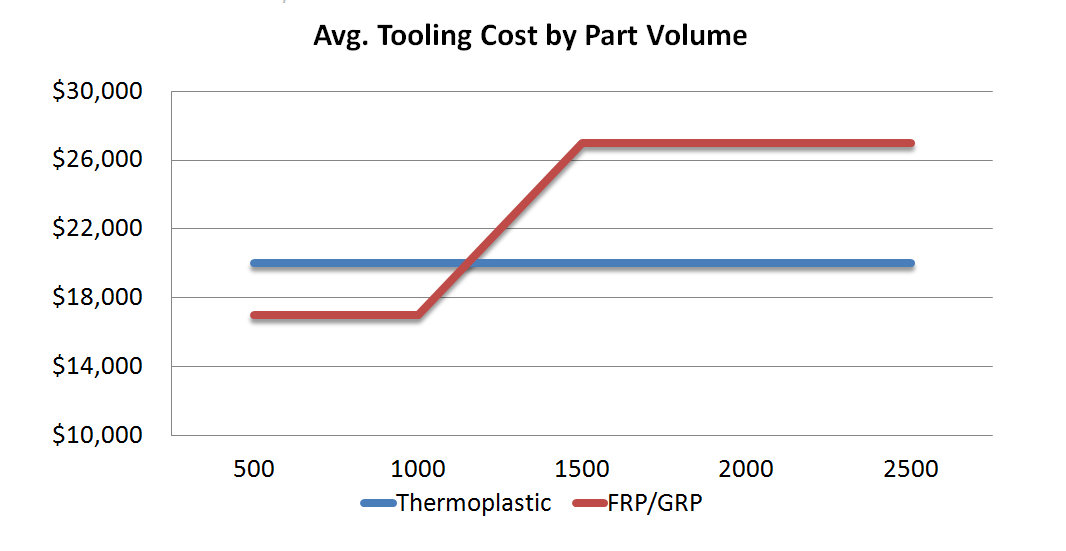 Thermoplastic vs FRP tooling cost by volume graph