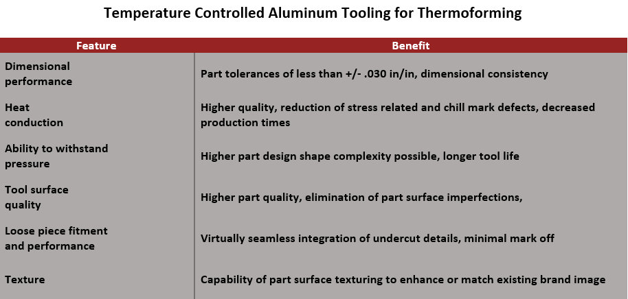 temp_controlled_aluminum_tooling_features_and_benefits_chart