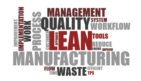 Lean Manufacturing Word Cloud