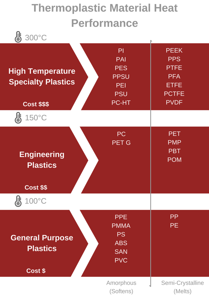 Thermoplastic Material Heat Performance