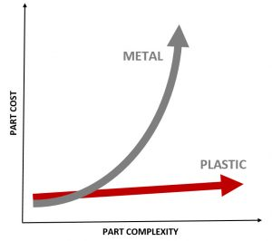 part complexity cost comparison chart metal vs plastic