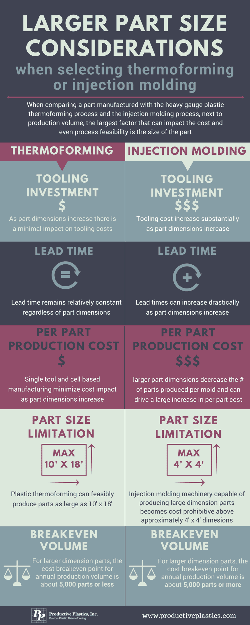 Large part size infographic