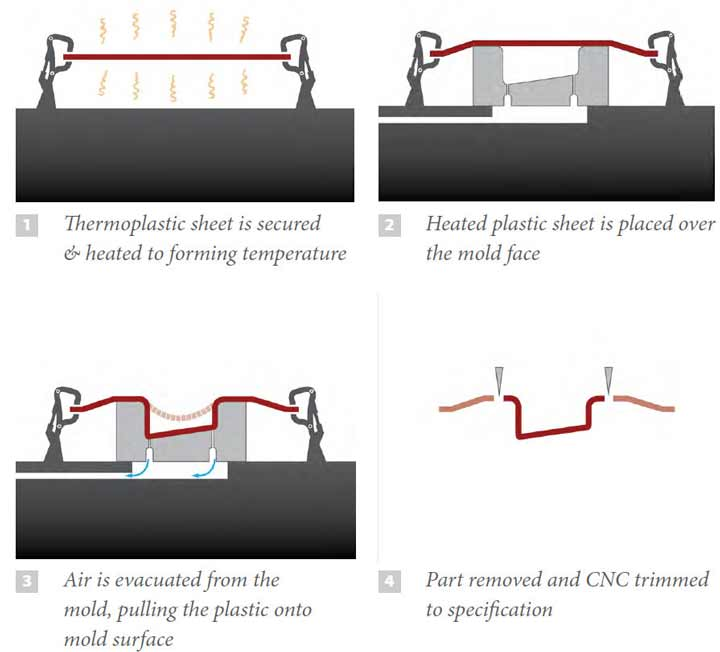 Vacuum Forming Process