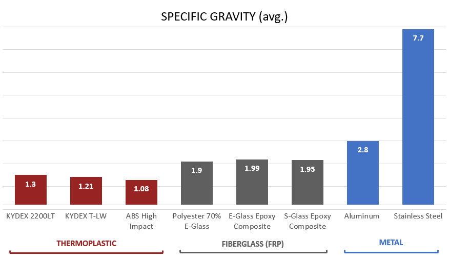thermoplastic, metal, and fiberglass average specific gravity and weight comparisson